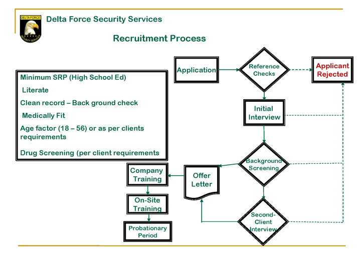 Delta Force Recruitment Process